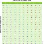 Tabella per calcolare il fattore di ingrandimento stampa fotografica digitale